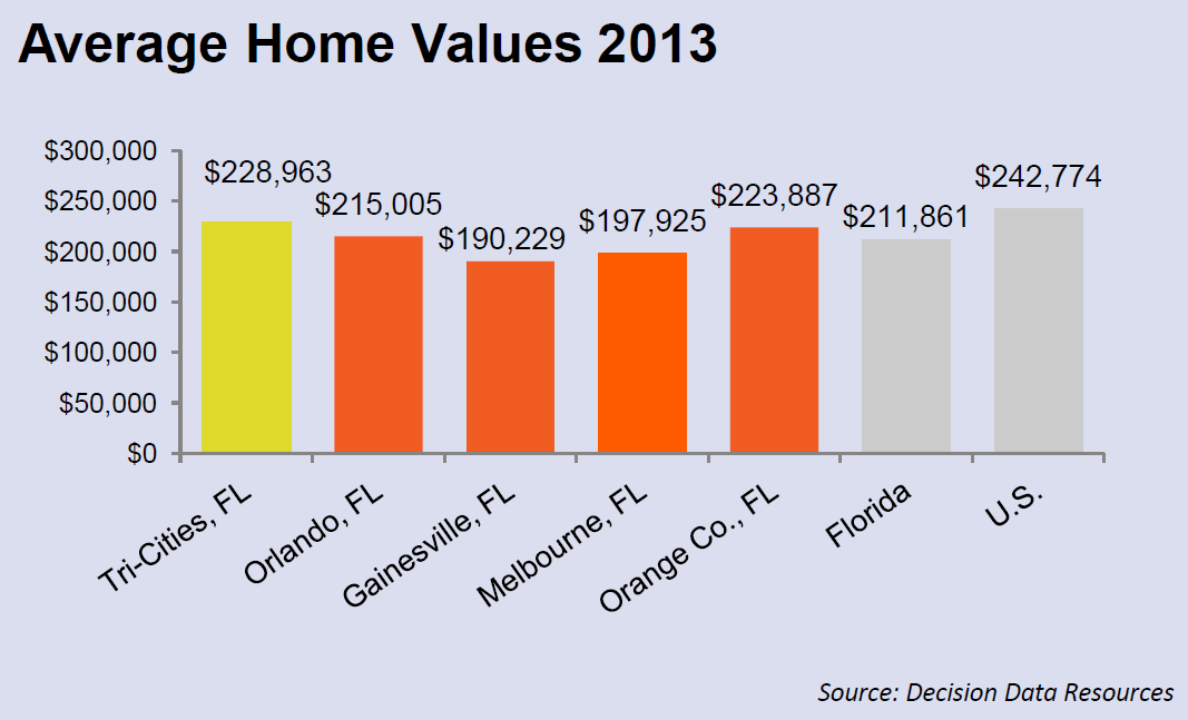 Average Home Values 2013